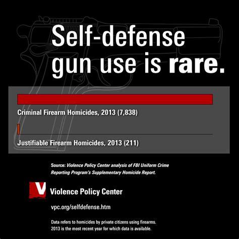 Fbi Statistics On Gun Self Defense
