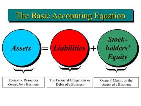 Financial Accounting Equations Pdf