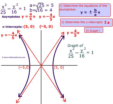 Find Equation Of Hyperbola With Foci And Eccentricity Graph and Velocity Download Free Graph and Velocity [gmss941.online]
