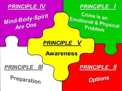 Five Principles Of Self Defense And G42 For Self Defense