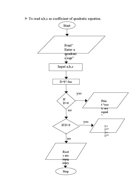 Flowchart For Quadratic Equation Graph and Velocity Download Free Graph and Velocity [gmss941.online]