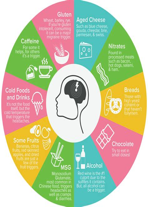 Foods That Trigger Migraines