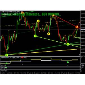 Forex market geometry tips