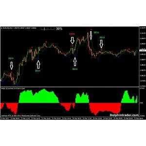 Forex trading system for currency trading & forex scalping discount code