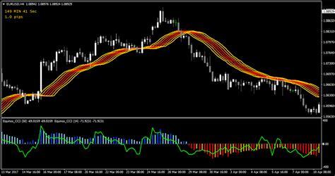 Free Profitable Forex Trading Strategies
