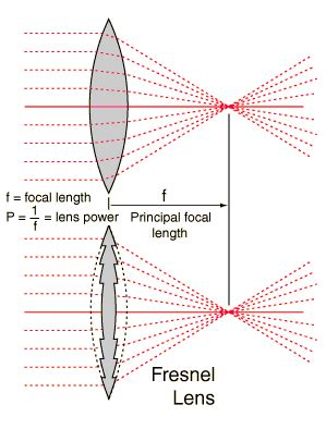 Fresnel Lens Focal Length Equation Graph and Velocity Download Free Graph and Velocity [gmss941.online]