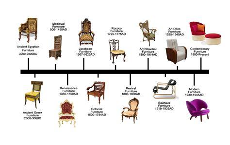 Furniture design eras Image
