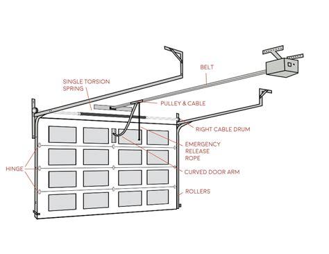 Garage Door Diagram Make Your Own Beautiful  HD Wallpapers, Images Over 1000+ [ralydesign.ml]
