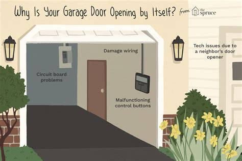 Garage Door Open And Close By Itself Make Your Own Beautiful  HD Wallpapers, Images Over 1000+ [ralydesign.ml]