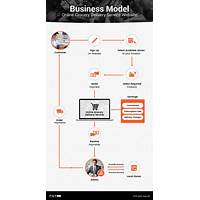 Get go grocer online grocery delivery business guide