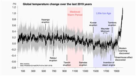 Global Temperature Graph Graph and Velocity Download Free Graph and Velocity [gmss941.online]
