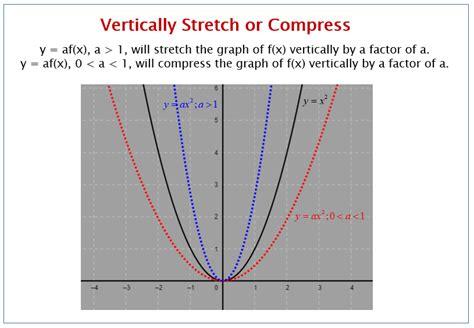 Graph Compression Graph and Velocity Download Free Graph and Velocity [gmss941.online]