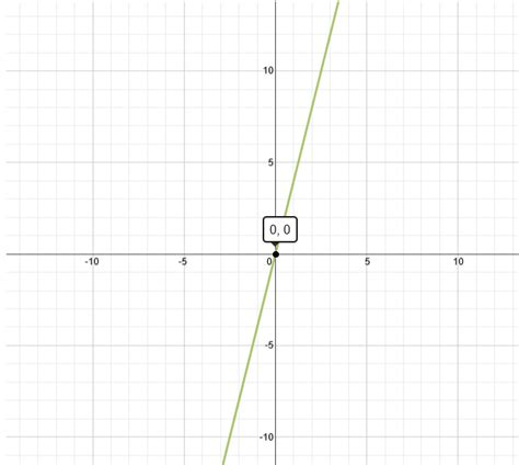 Graph Y 4x 4 Graph and Velocity Download Free Graph and Velocity [gmss941.online]