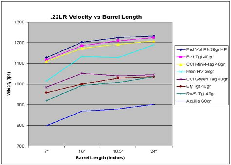 Handgun Barrel Length Vs Velocity