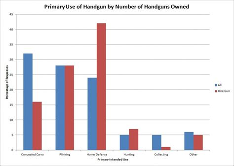 Handgun Self Defense Stats