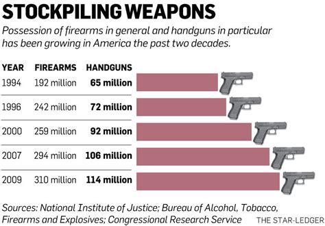Handgun Vs Assault Rifle Deaths