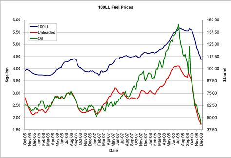 Heating Oil Price Trend Graph Graph and Velocity Download Free Graph and Velocity [gmss941.online]