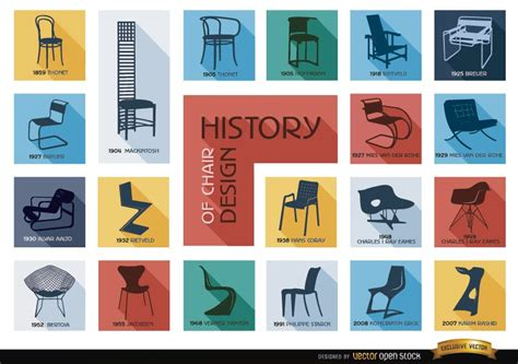 History of chair design Image