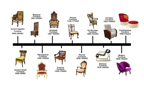 History of chair design timeline Image