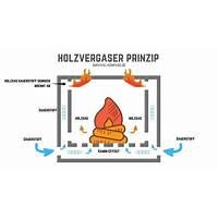 Holzvergaser, holzvergasung technik reviews