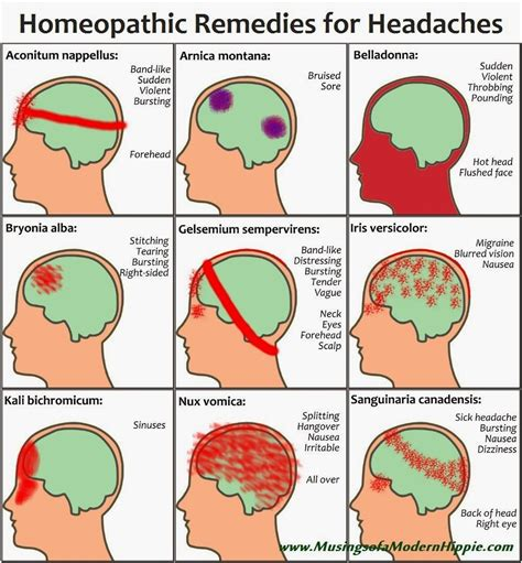 Homeopathy For Migraines Headaches