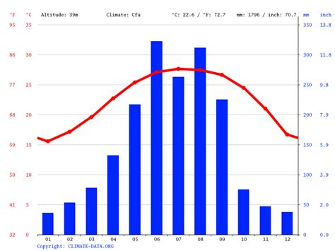Hong Kong Climate Graph Graph and Velocity Download Free Graph and Velocity [gmss941.online]