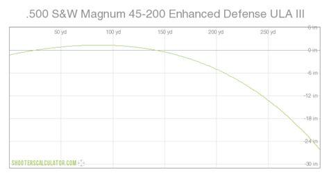 Hornady 500 Mag Trajectory