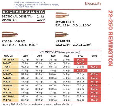 Hornady Bullets Load Data 22 250