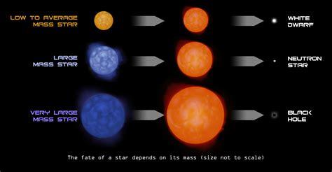 How Ar E Low Mass Stars Made