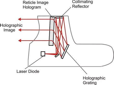 How Does A Red Dot Sight Works
