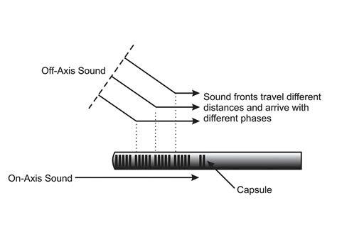 How Does A Shotgun Microphone Work