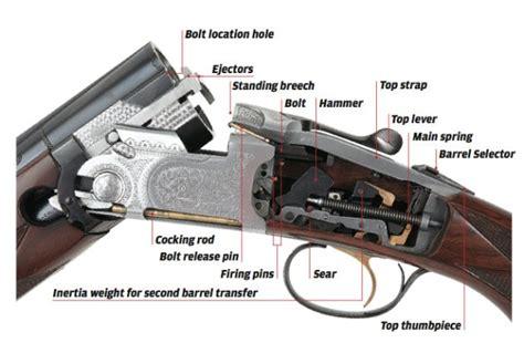 How Does A Single Trigger Double Barrel Shotgun Work And How Short Can I Cut My Shotgun Barrel