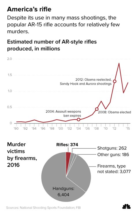 How Many Ar 15 Owners In Us