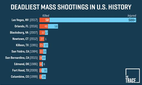How Many Assault Rifle Deaths In Usa In 2017