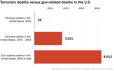 How Many Deaths A Year From Long Rifles