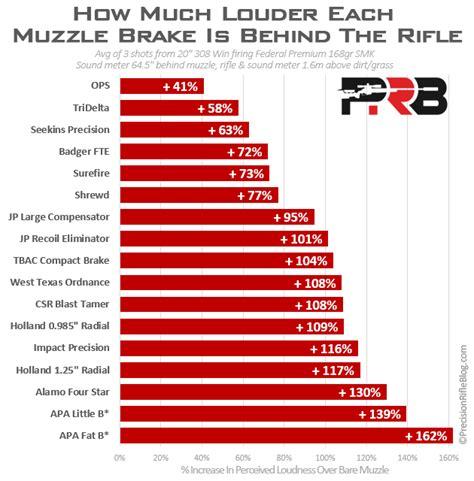 How Many Decibels Does A Muzzle Brake