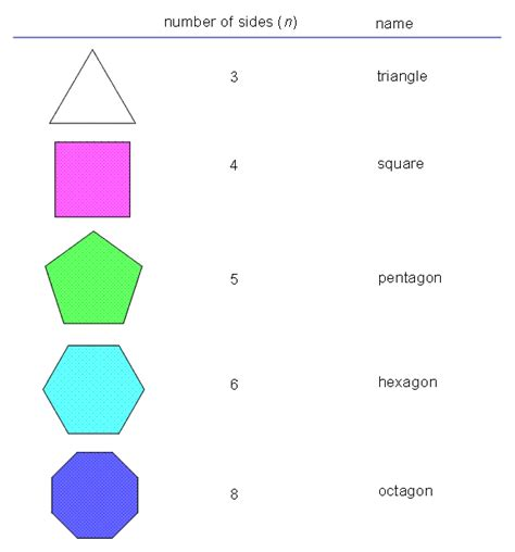 How Many Interior Angles Does A Pentagon Have Make Your Own Beautiful  HD Wallpapers, Images Over 1000+ [ralydesign.ml]