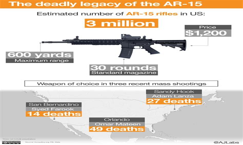How Many Mass Shootings Involve Rifles