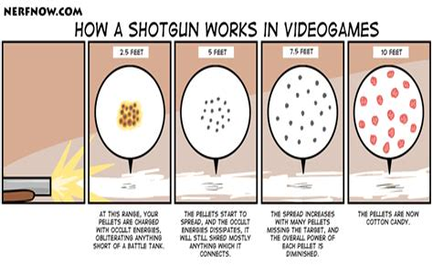 How Much Do Shotguns Spread