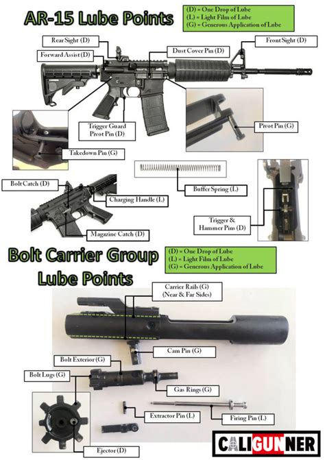 How Much To Lube Ar 15