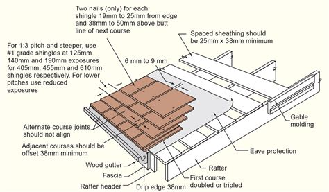 how to install wooden shingles on roof.aspx Image