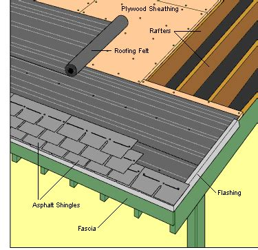 How To Reshingle A Garage Roof Make Your Own Beautiful  HD Wallpapers, Images Over 1000+ [ralydesign.ml]