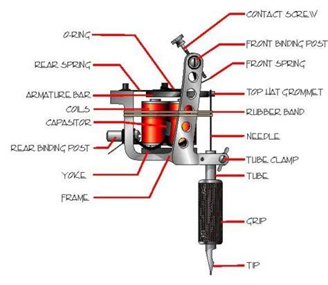 Gun How To Set Up A Tattoo Gun.
