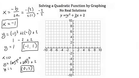 How To Solve By Graphing Graph and Velocity Download Free Graph and Velocity [gmss941.online]