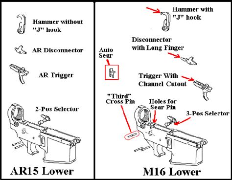 How To Turn An Ar15 Into An Automatic