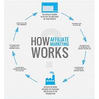 Cash back for how not to succeed at affiliate marketing beginners guide