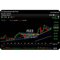 How to beat wall street vip trader program discount