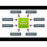 How to get unlimited quality backlinks from edu and gov sites promotional codes