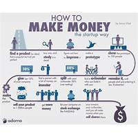 How to make money in the home based salvage and recycling business comparison