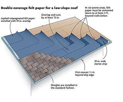 How to shingle a single slope roof Image